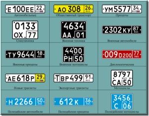 Основные типы регистрационных знаков