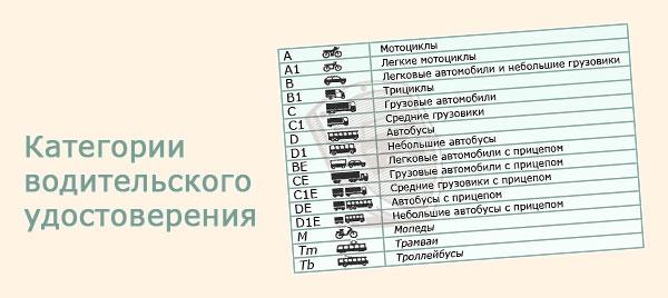 новые категории водительского удостоверения