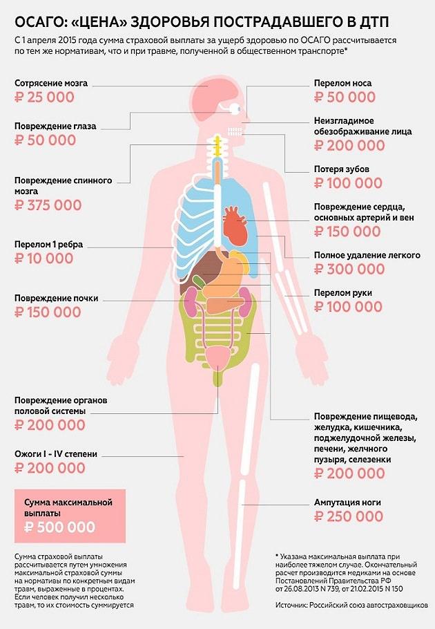 Покрывает ли ОСАГО ущерб здоровью